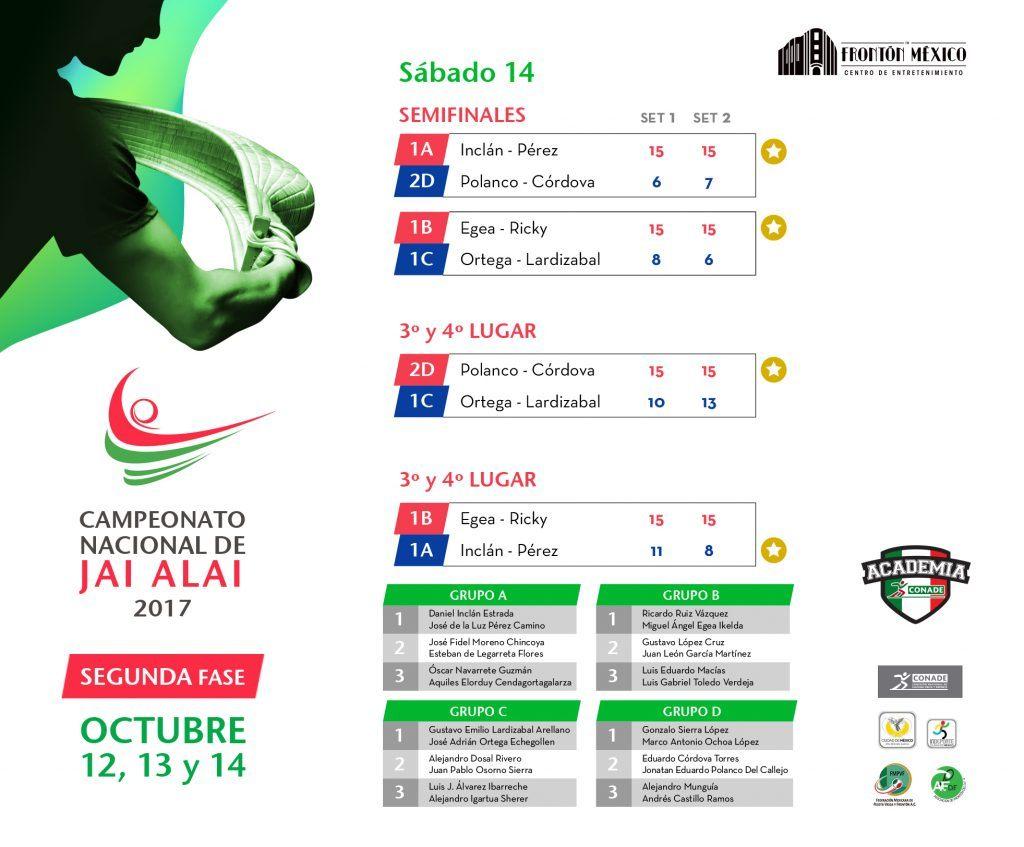 Resultados Campeonato Nacional sábado 14