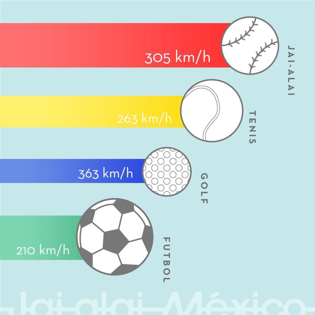 El Jai alai es uno de los 5 deportes más rápidos del mundo