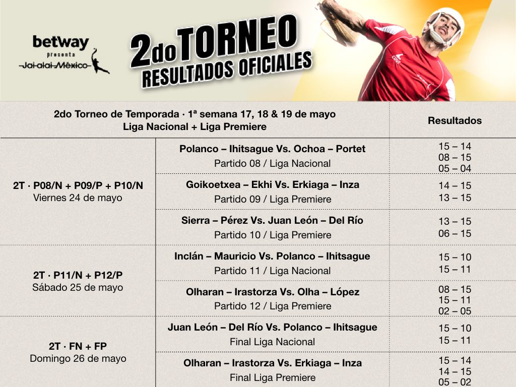 Resultados oficiales Jai Alai México 2019