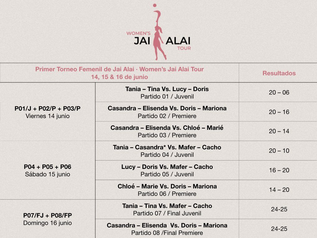 womens-jai-alai-tour-2019_tabla-de-resultados